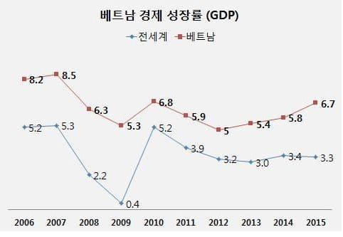 베트남 투자 매력은 성장률•노동력•인프라•정치 안정